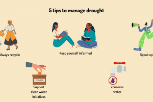 water scarcity - cleanbuild