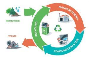 Circularity model- cleanbuild